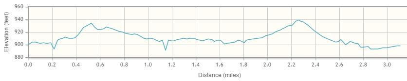 5K Elevation Chart