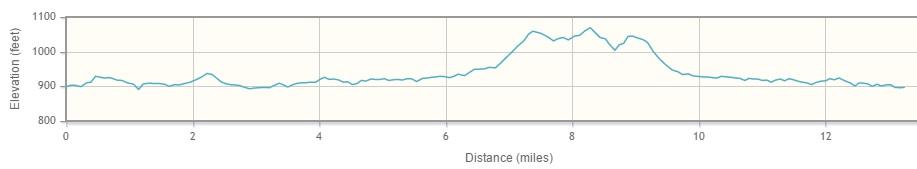 Half Marathon Elevation Chart