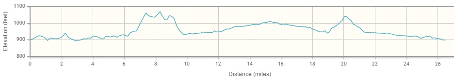 Marathon Elevation Chart
